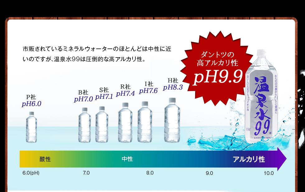 ダントツの高アルカリ性pH9.9
